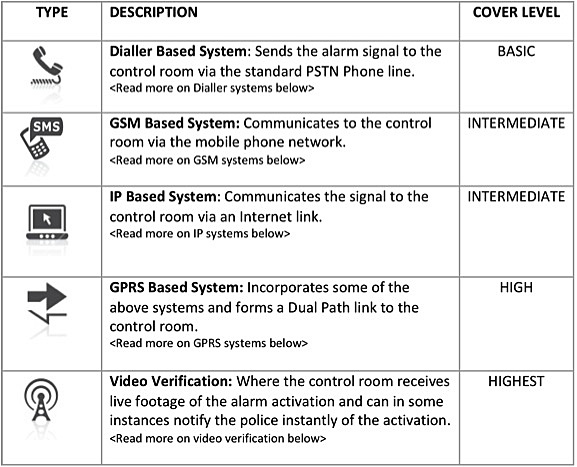 security alarm types